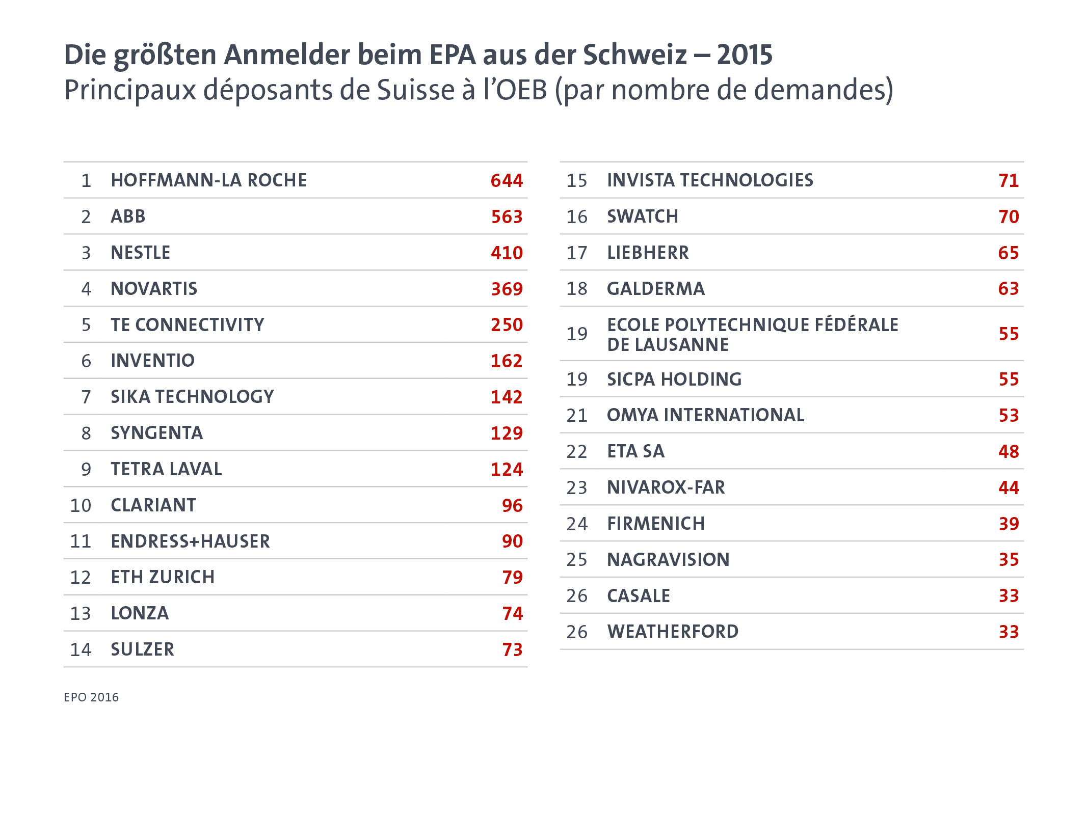 Switzerland: Top applicants at the EPO in 2015