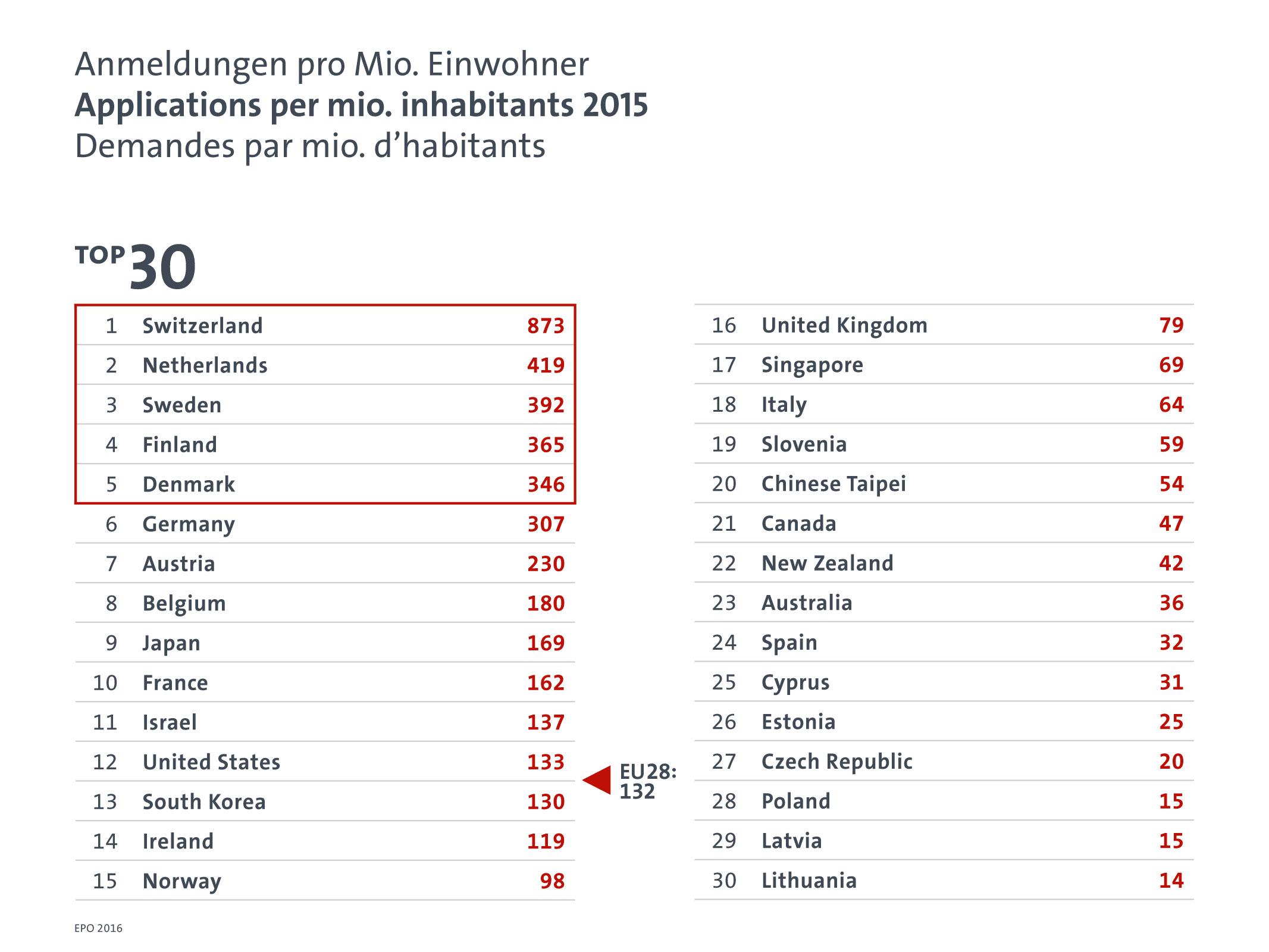 EPO annual results 2015: Applications per mio. inhabitants