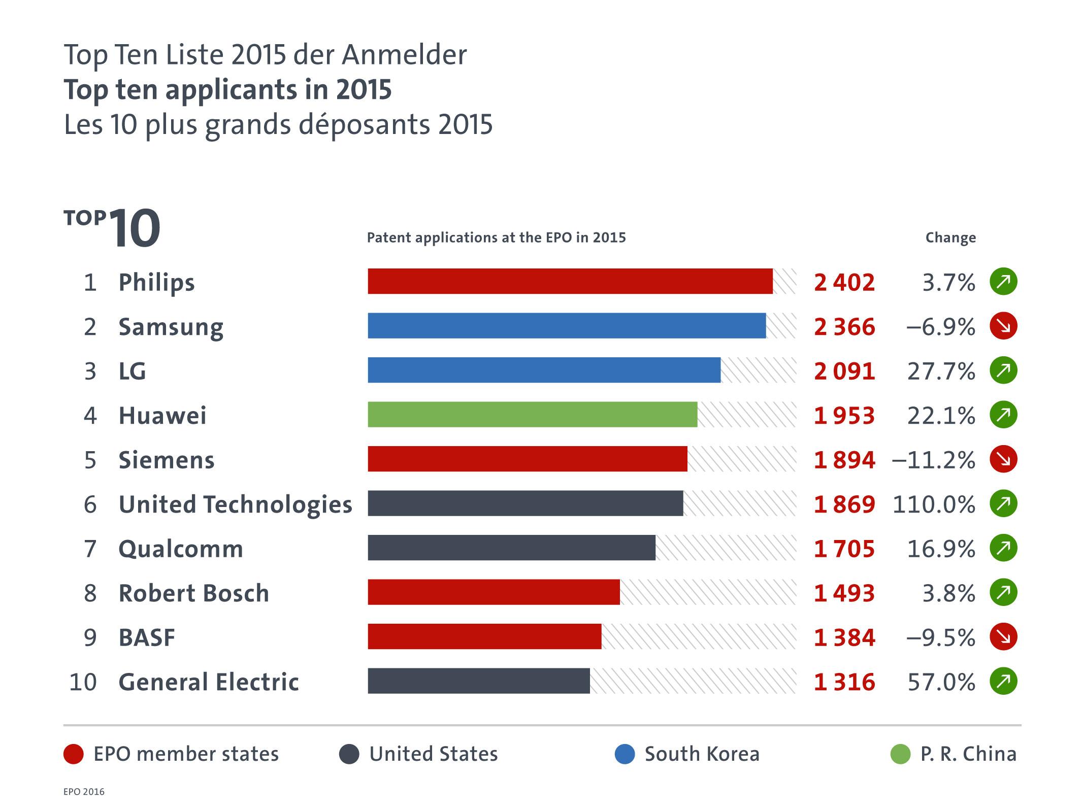EPO annual results 2015: Top 10 applicants