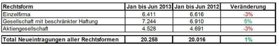 GmbH Gründung Statistik