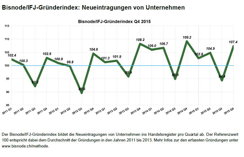 IFJ GründerIndex