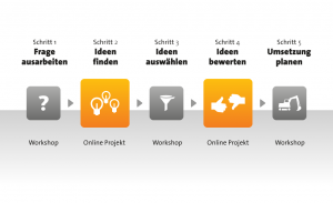 Methode-Crowdsourcing-Projekt