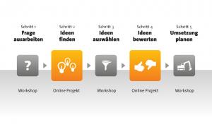 Methode-Crowdsourcing-Projekt