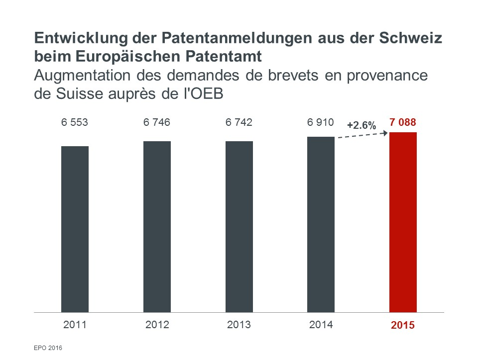 Growth of patent applications at the EPO from Switzerland