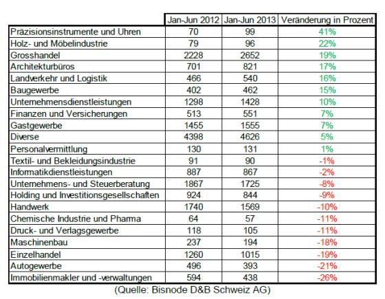 Schweizer Handelsregister Statistik