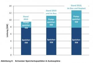 Schweizer Speicherkapazitaeten & Ausbauplaene - Energie