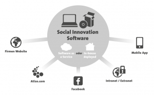 Social-Innovation-Software