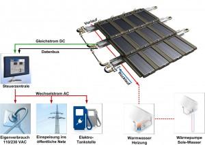 Solarenergiesystem