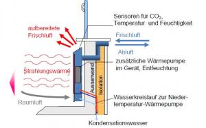 Die Filtertechnik besteht aus drei verschiedenen Filtereinheiten: Grobfilter, Elektrofilter und Aktivkohlefilter. Besonders ist der Elektrofilter zu erwähnen. Er nimmt Feinstäube, Pollen und andere Allergene aus der Luft. Des Weiteren produziert er Ozon, das sich negativ auf Keimwachstum auswirkt und damit die Hygiene im Air-On-Gerät sicherstellt. Allerdings ist Ozon ein Reizgas. Vor dem Eintritt der konditionierten Luft in den Raum reduziert deshalb ein Aktivkohlefilter das Ozon auf ein nach WHO-Grenzwerten unbedenkliches Niveau.