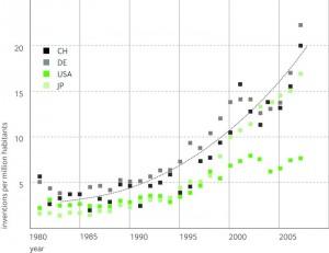 Anzahl von Erfindungen im Zusammenhang mit der Minderung des Klimawandels oder der Anpassung an den Klimawandel, für die Patentschutz angemeldet wurde, pro Kopf.