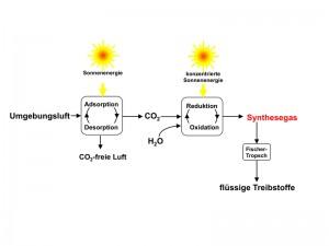 Geschlossener Kohlenstoffkreislauf durch CO2-Abscheidung aus der Luft und Synthese von flüssigen Treibstoffen aus CO2 und Wasser mittels Solarenergie. (Bild: Professur für erneuerbare Energieträger / ETH Zürich)