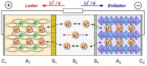 erfindung_baterie