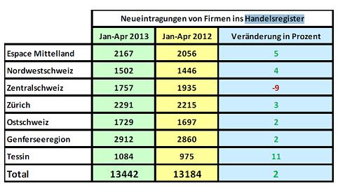 Quelle: Dun & Bradstreet (Schweiz) AG; Partner des IFJ Institut für Jungunternehmen (www.ifj.ch/partner)
