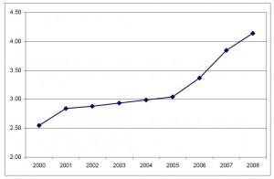 Anteil der Cleantech-Patente an den Patenten insgesamt weltweit