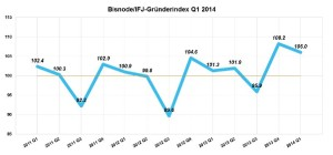 schweizer startup statistik 2014