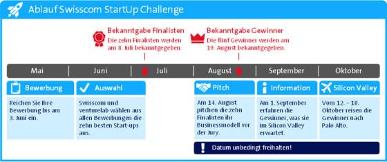 swisscom startup challenge 2014