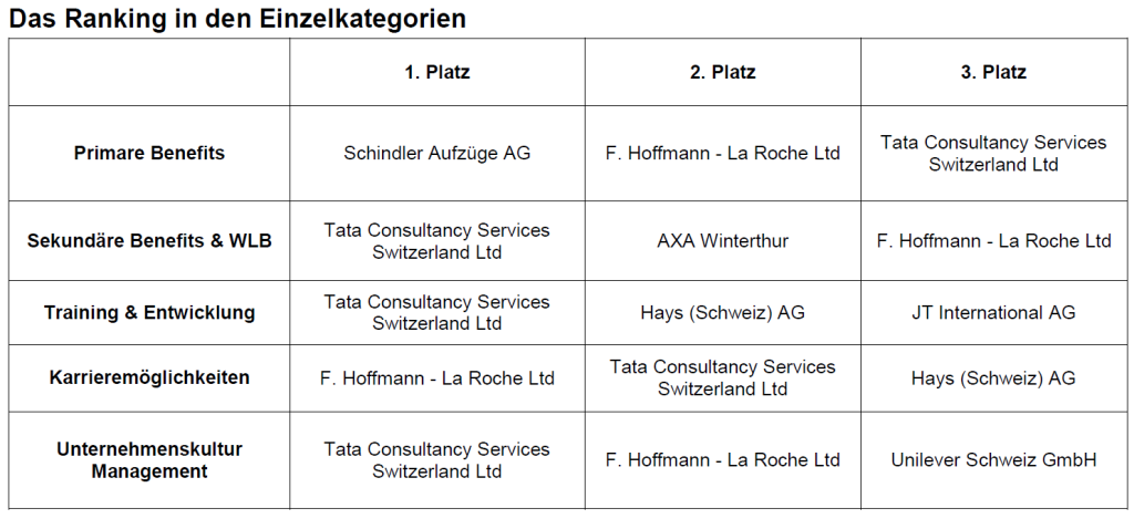 top employers Schweiz 2014